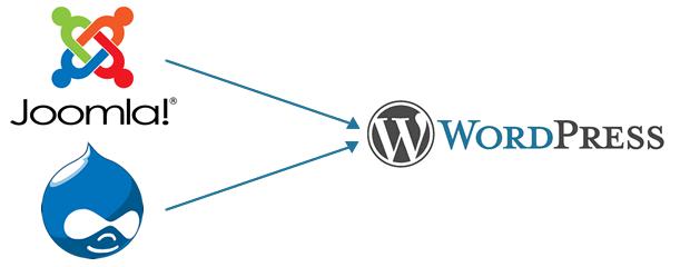 joomla-drupal-to-wordpress